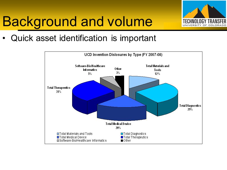 Background and volume Quick asset identification is important