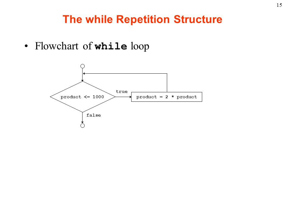 The while Repetition Structure