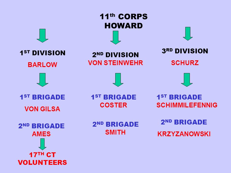 11th CORPS HOWARD 2ND DIVISION VON STEINWEHR 3RD DIVISION SCHURZ