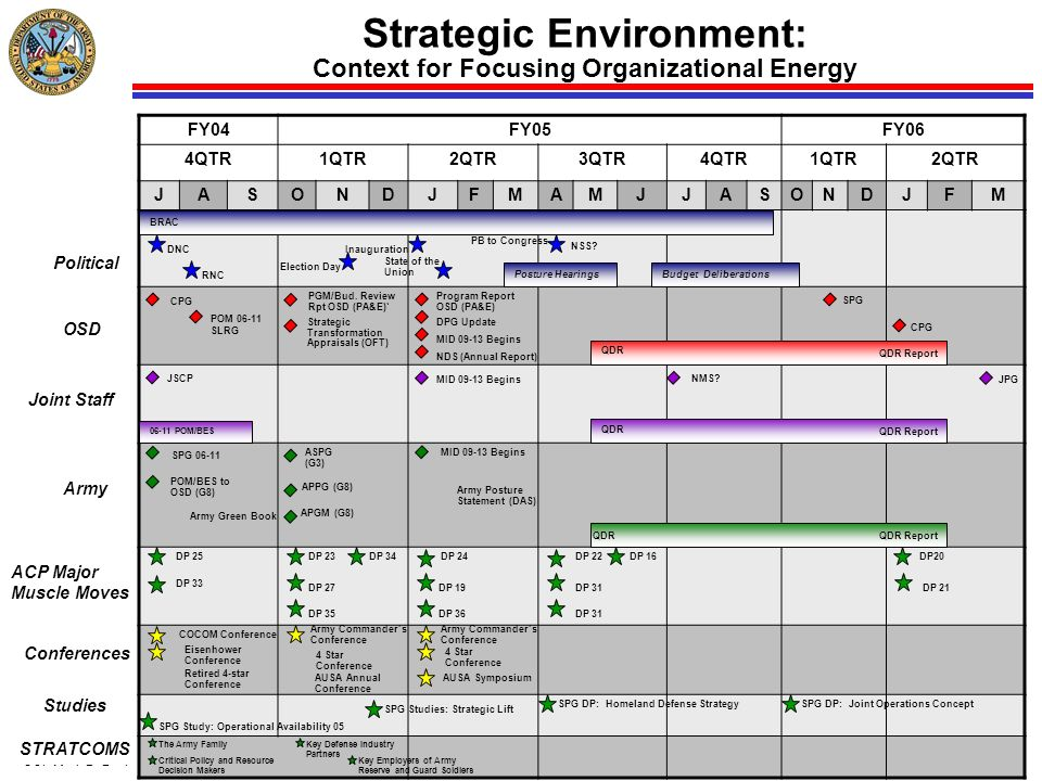 Strategic Environment: Context for Focusing Organizational Energy