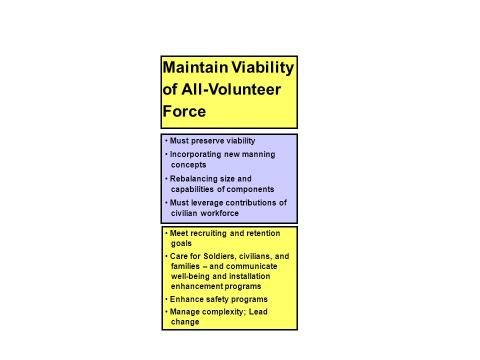 Maintain Viability of All-Volunteer Force Must preserve viability