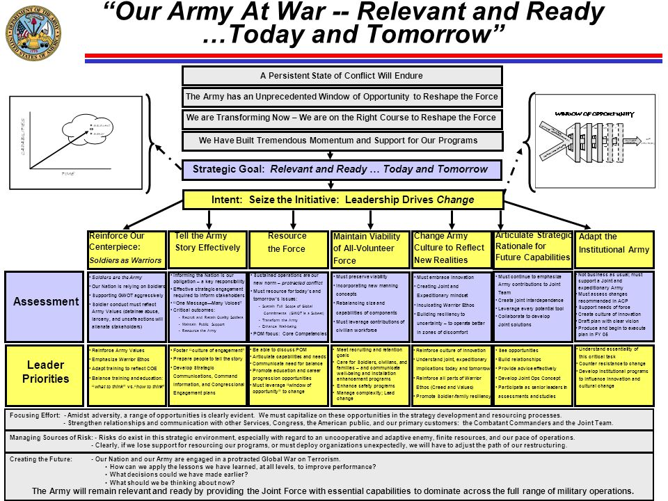 Our Army At War -- Relevant and Ready …Today and Tomorrow
