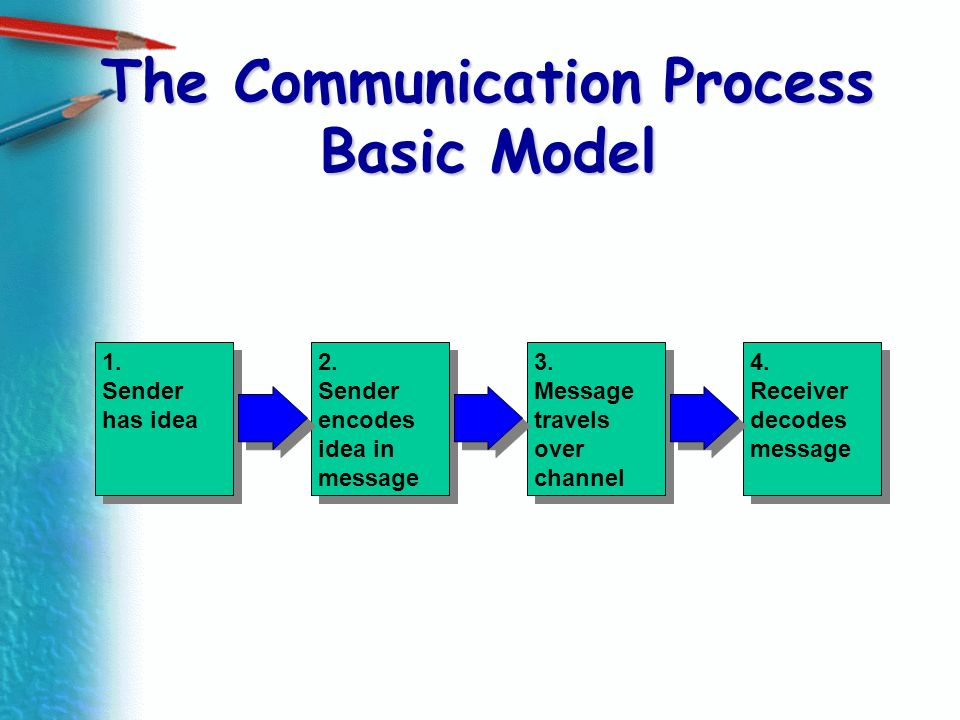 The Communication Process Basic Model