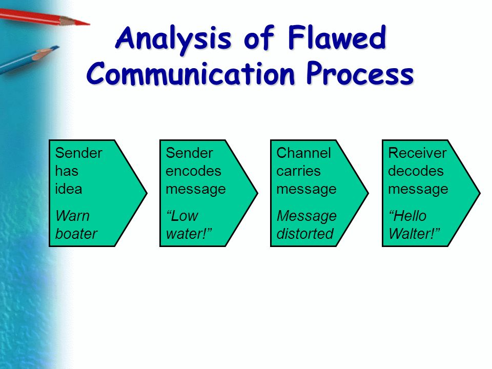 Analysis of Flawed Communication Process