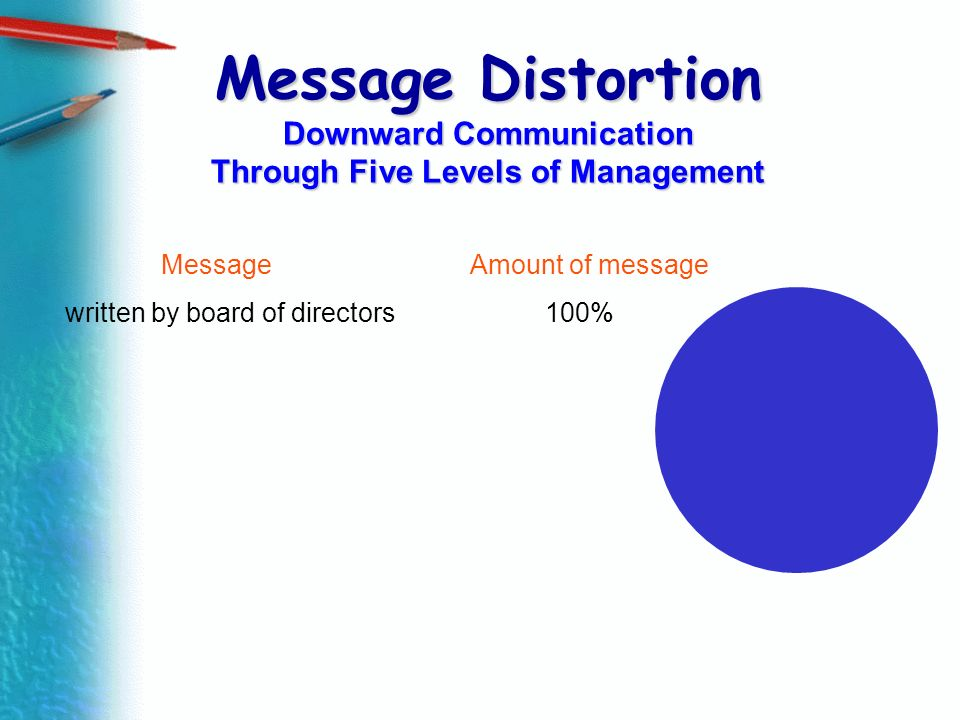 Message Distortion Downward Communication Through Five Levels of Management