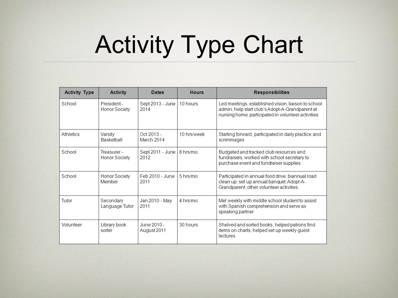 Activity Type Chart Activity Type Activity Dates Hours