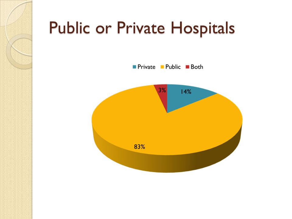 Public or Private Hospitals