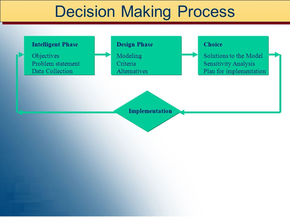 Decision Making: Emotional vs Logical