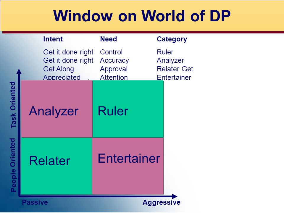Window on World of DP Analyzer Ruler Entertainer Relater