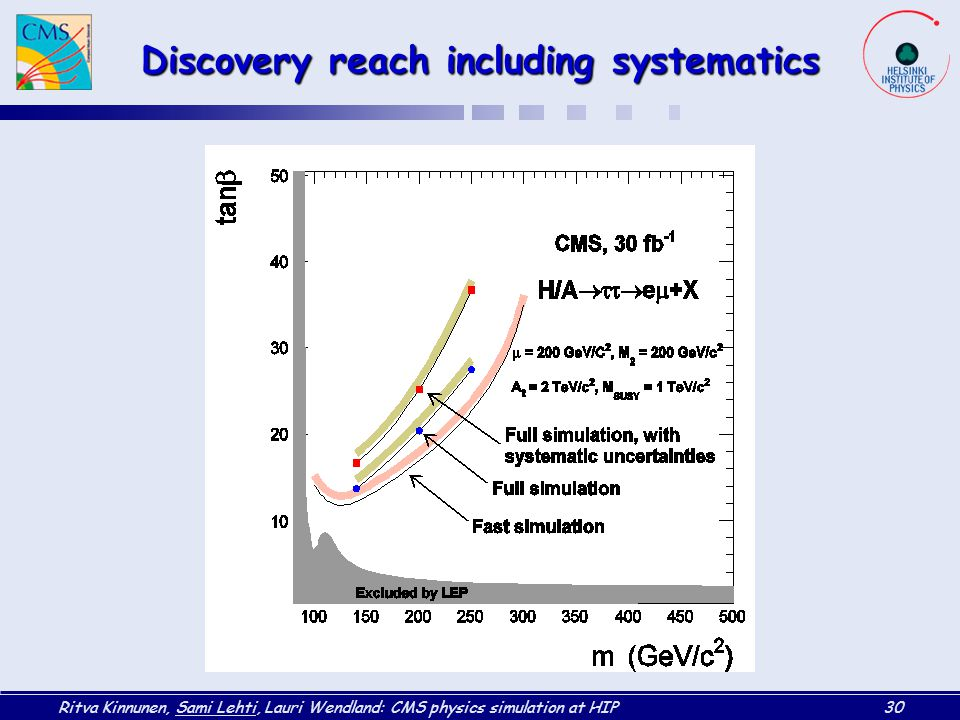Discovery reach including systematics