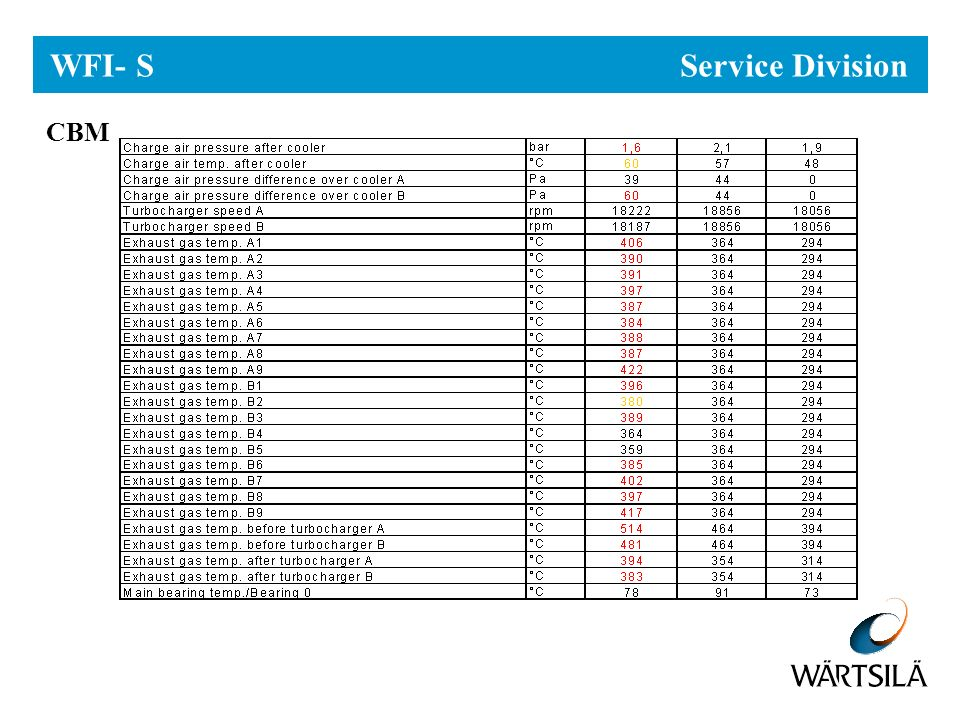 WFI - S Service Division