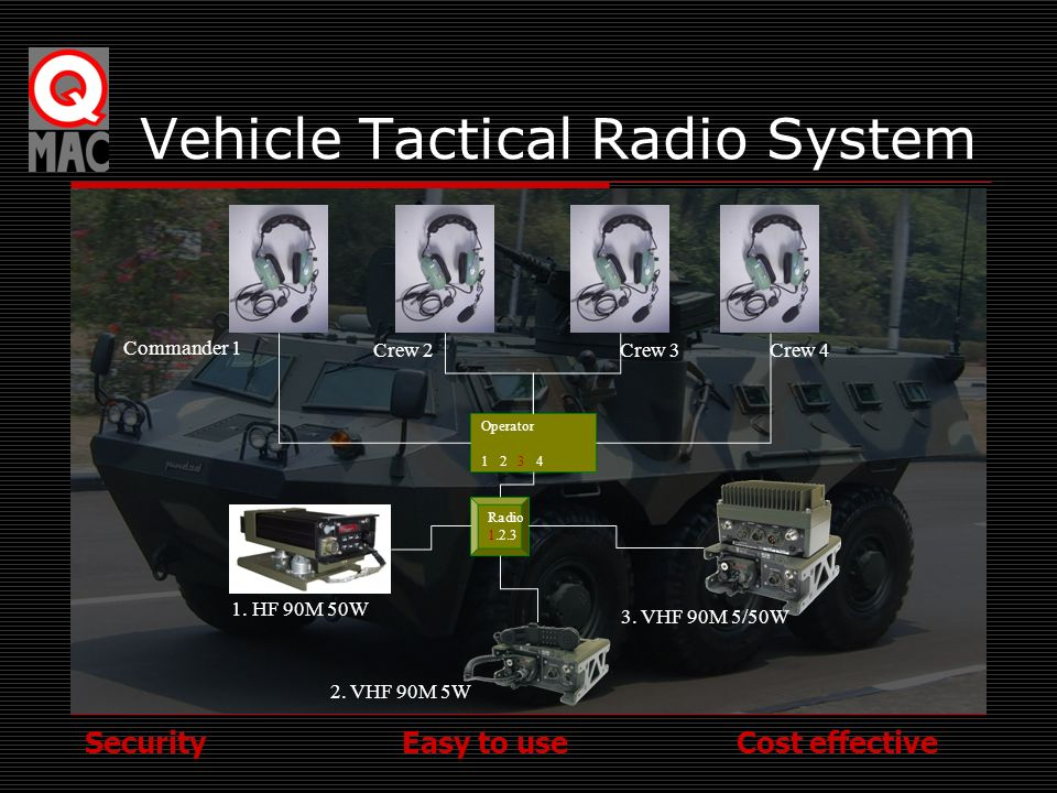 Vehicle Tactical Radio System