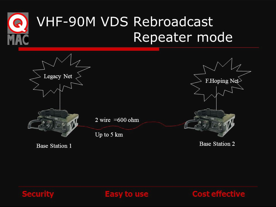 VHF-90M VDS Rebroadcast Repeater mode
