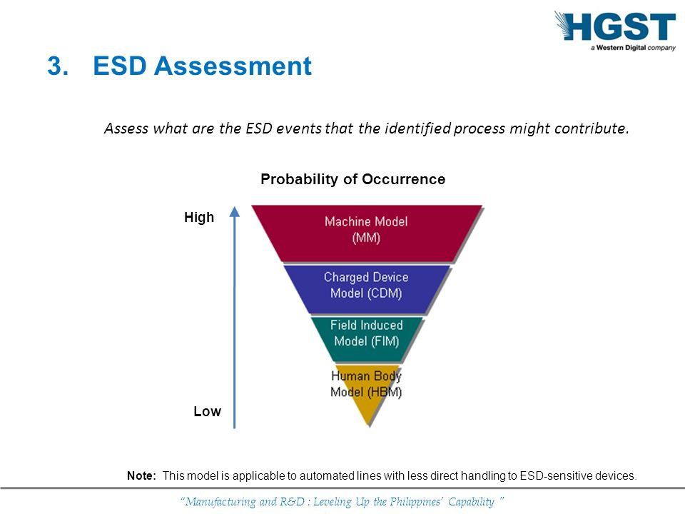 ESD Assessment Assess what are the ESD events that the identified process might contribute. Probability of Occurrence.