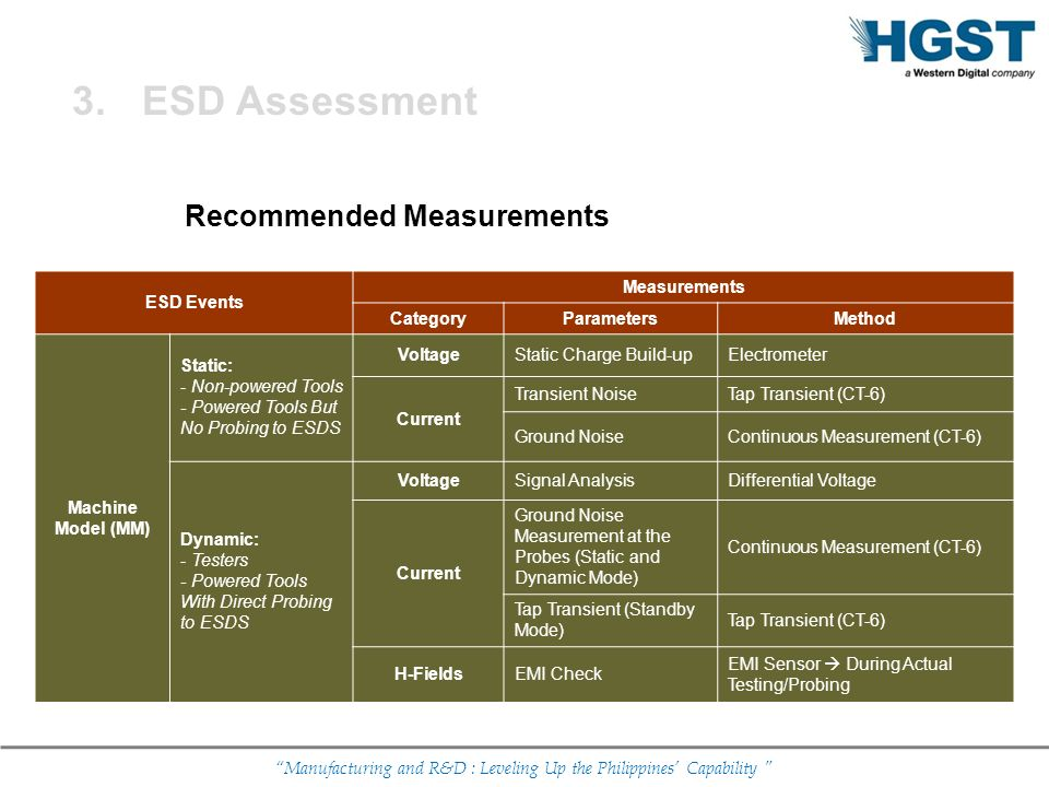 ESD Assessment Recommended Measurements ESD Events Measurements