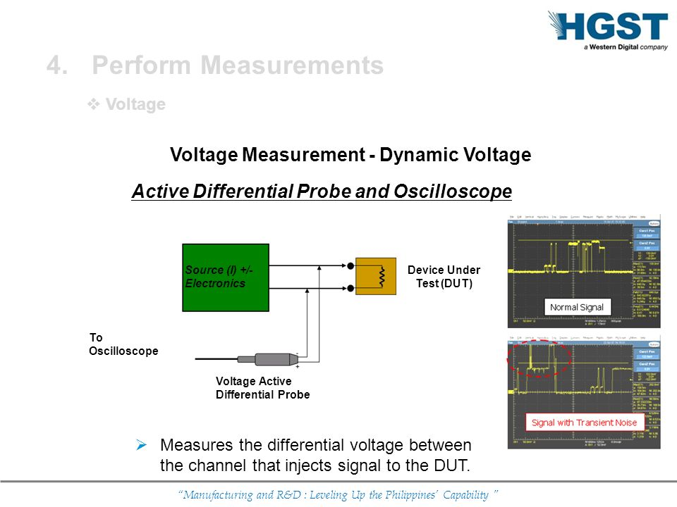 Voltage Measurement - Dynamic Voltage Device Under Test (DUT)