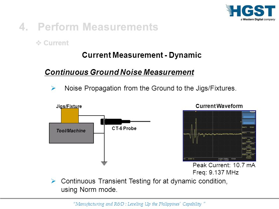 Current Measurement - Dynamic