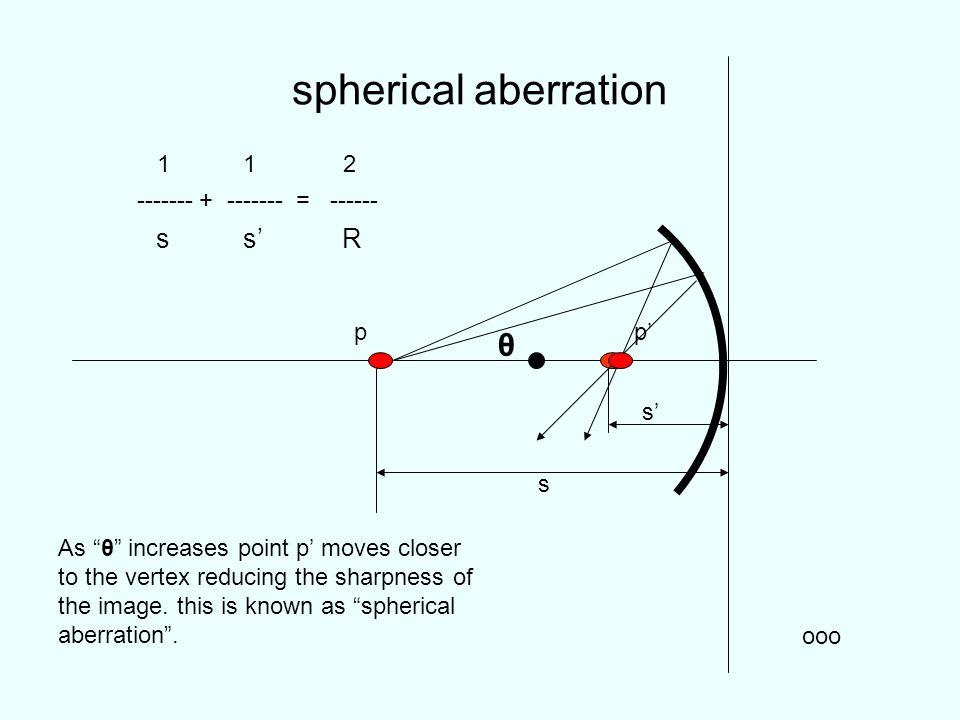spherical aberration θ s s' R 1 1 2 ------- + ------- = ------ p p' s'