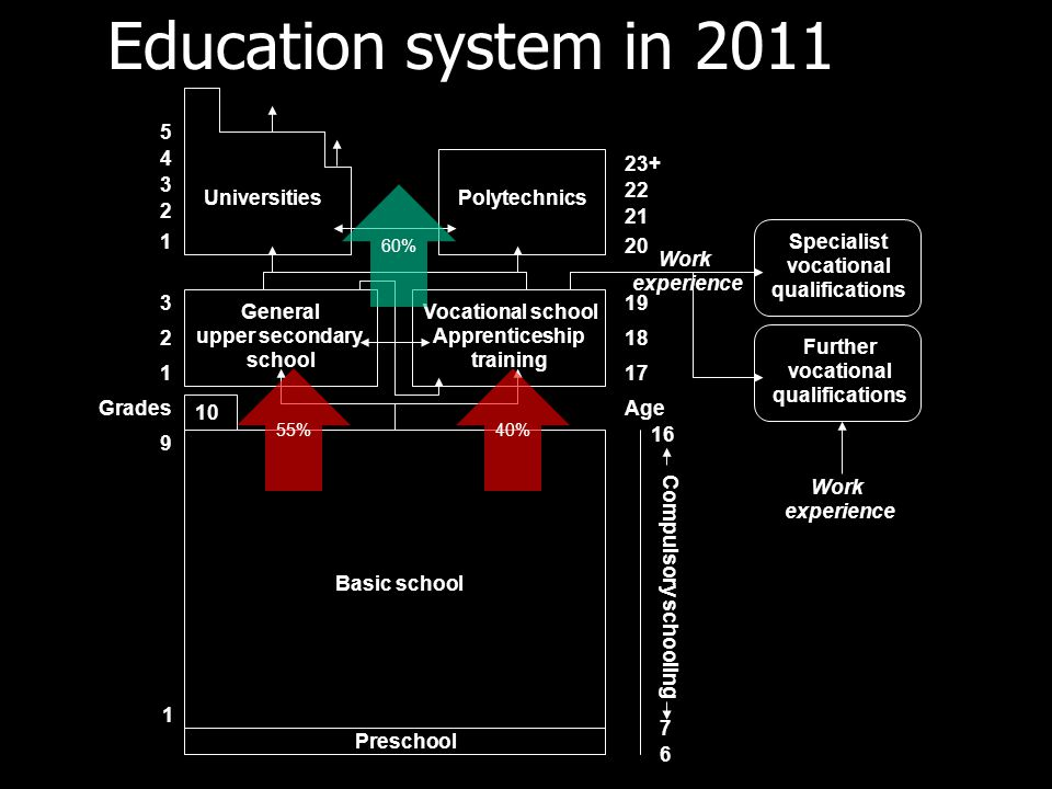 Education system in 2011 5 4 23+ 3 22 Universities Polytechnics 2 21 1