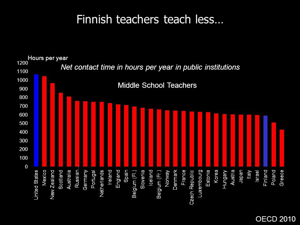 Finnish teachers teach less…