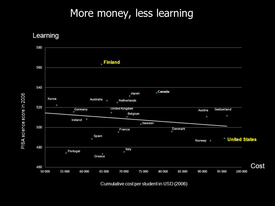 More money, less learning