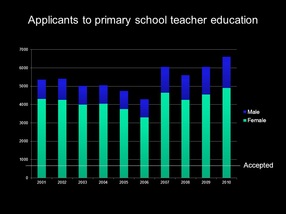 Applicants to primary school teacher education