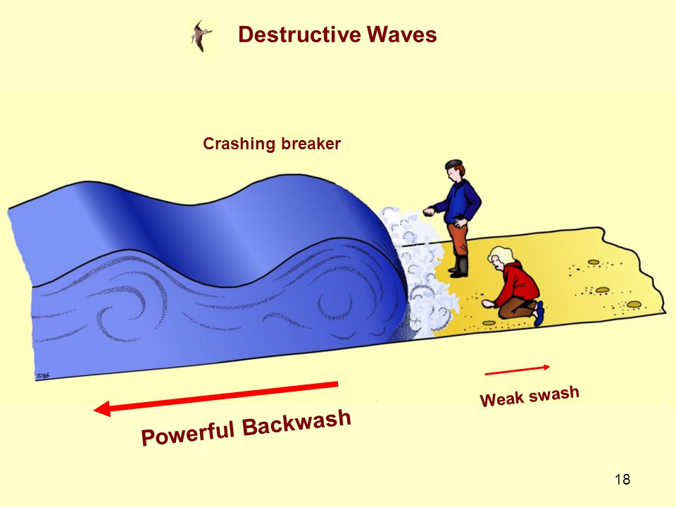 Destructive Waves Crashing breaker Weak swash Powerful Backwash