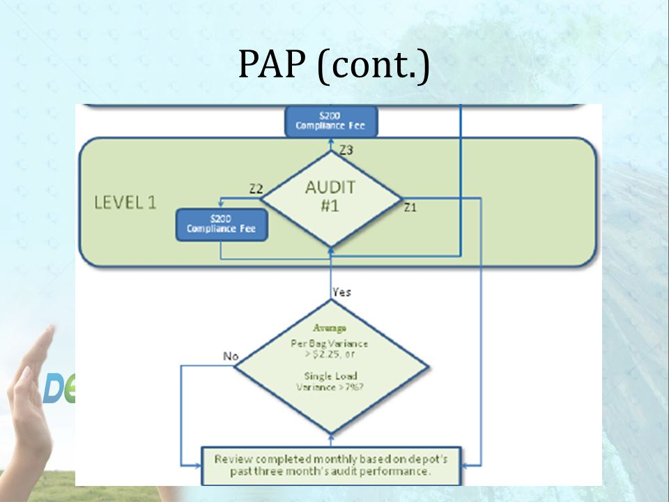 PAP (cont.)