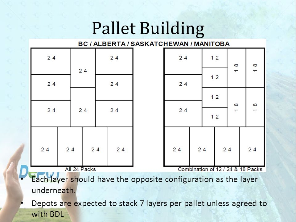 Pallet Building Each layer should have the opposite configuration as the layer underneath.