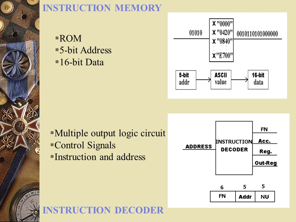 INSTRUCTION MEMORY ROM. 5-bit Address. 16-bit Data. Multiple output logic circuit. Control Signals.