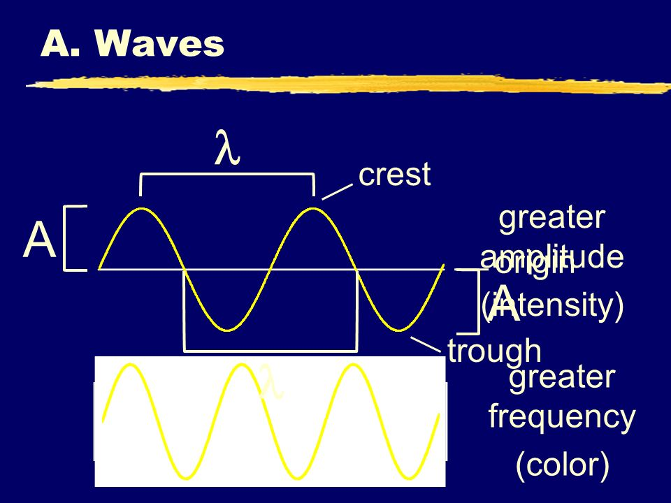  A A  A. Waves crest greater amplitude (intensity) origin trough