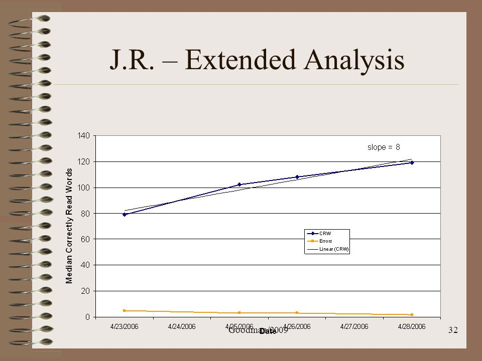 J.R. – Extended Analysis Goodman/2009
