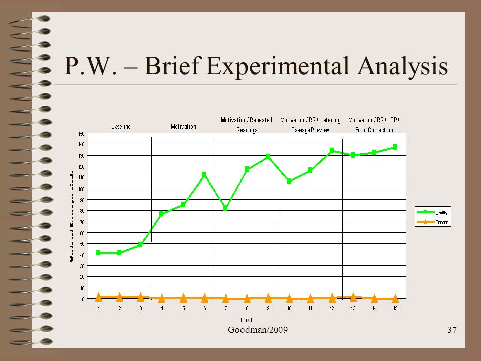 P.W. – Brief Experimental Analysis