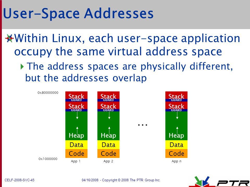 User-Space Addresses Within Linux, each user-space application occupy the same virtual address space.