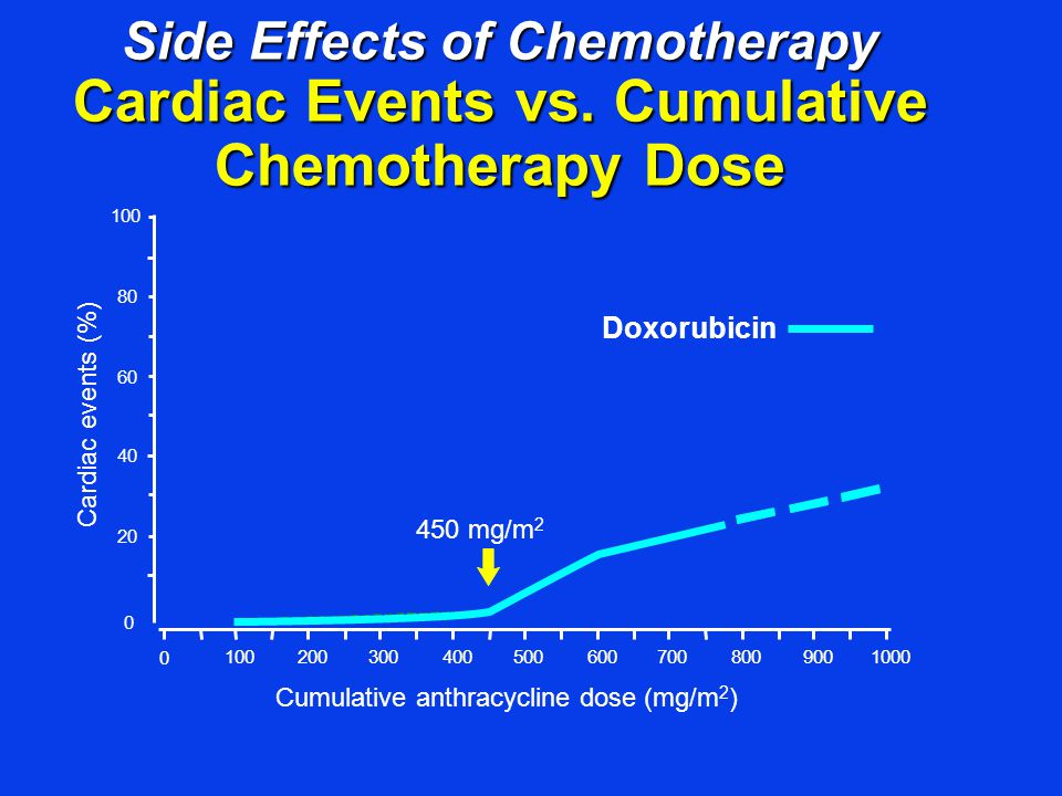 Side Effects of Chemotherapy Cardiac Events vs