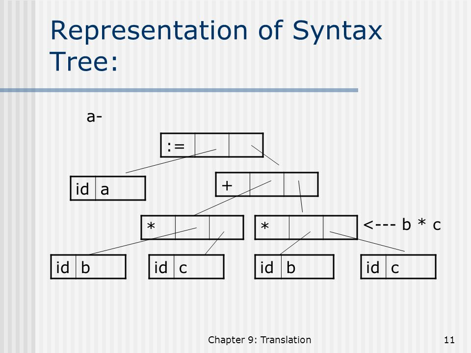 Representation of Syntax Tree: