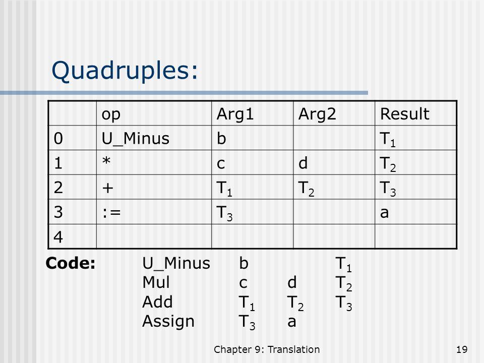 Quadruples: op Arg1 Arg2 Result U_Minus b T1 1 * c d T2 2 + T3 3 := a