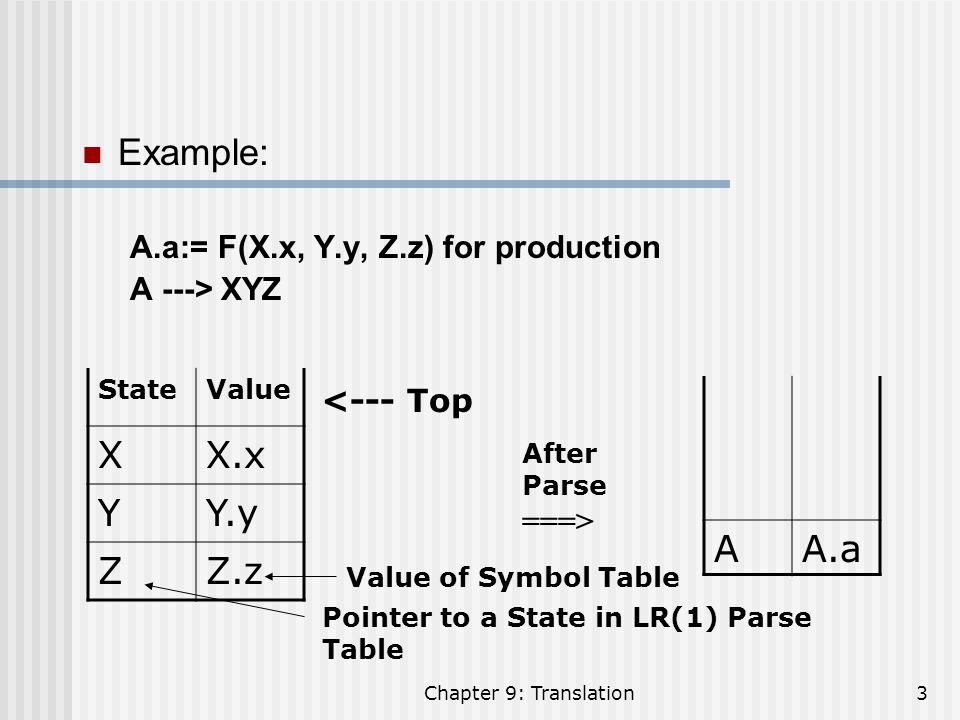 Example: X X.x Y Y.y Z Z.z A A.a A.a:= F(X.x, Y.y, Z.z) for production