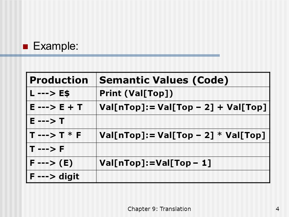 Example: Production Semantic Values (Code) L ---> E$