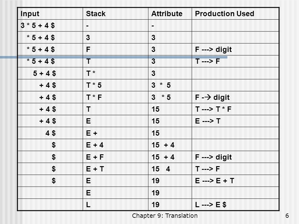 Input Stack Attribute Production Used 3 * 5 + 4 $ - * 5 + 4 $ 3 F