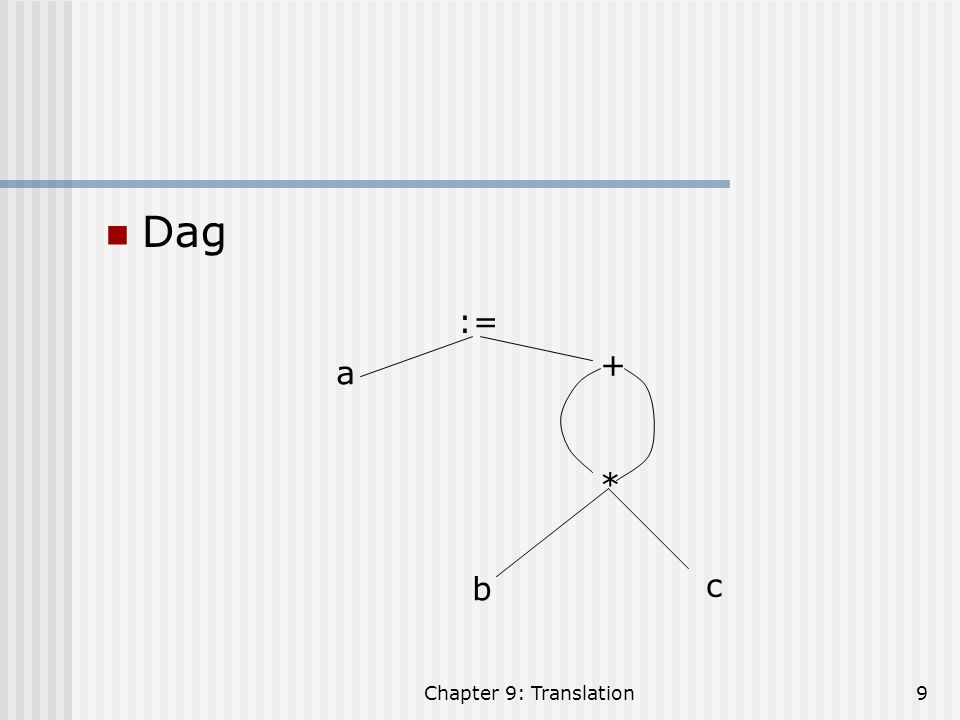 Dag := + a * b c Chapter 9: Translation