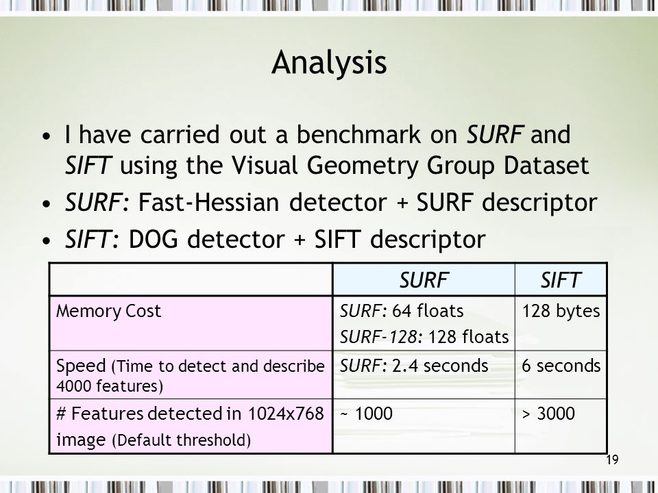 Analysis I have carried out a benchmark on SURF and SIFT using the Visual Geometry Group Dataset. SURF: Fast-Hessian detector + SURF descriptor.