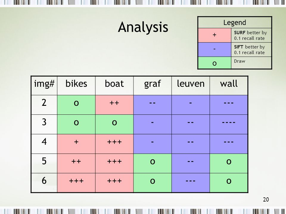 Analysis img# bikes boat graf leuven wall 2 o ++ -- - --- 3 ---- 4 +
