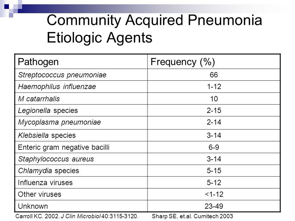 Community Acquired Pneumonia Etiologic Agents
