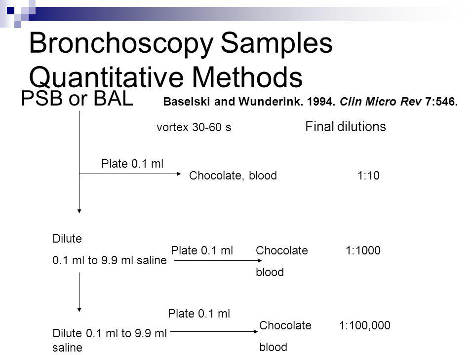 Bronchoscopy Samples Quantitative Methods
