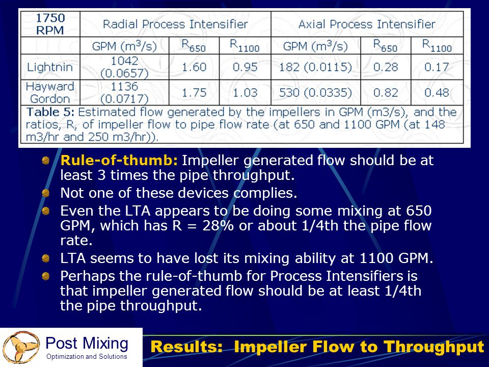 Results: Impeller Flow to Throughput