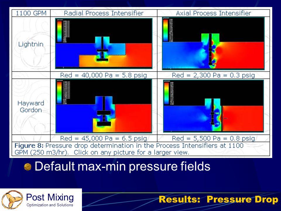 Results: Pressure Drop