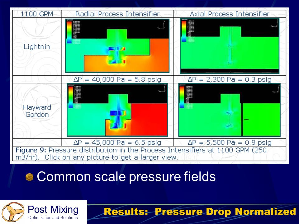 Results: Pressure Drop Normalized
