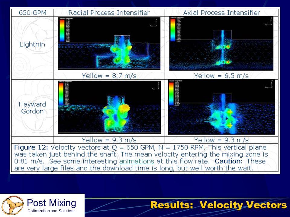 Results: Velocity Vectors