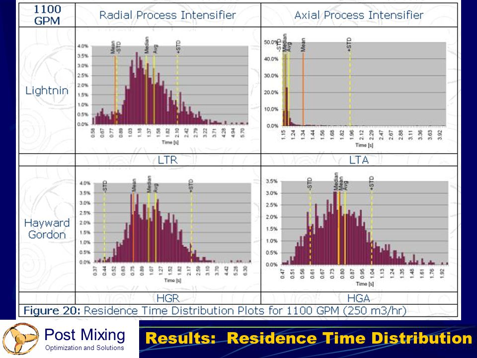 Results: Residence Time Distribution